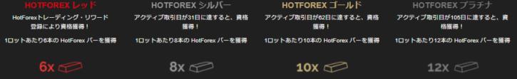 HotForexロイヤリティプログラム