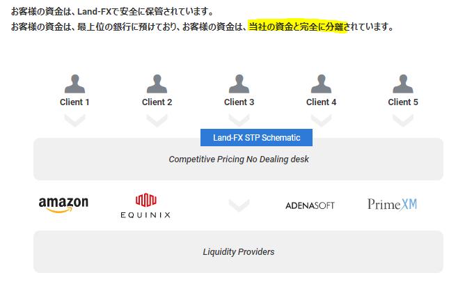 LANDFX分別管理