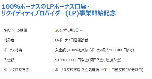 LANDFX入金100%ボーナス概要