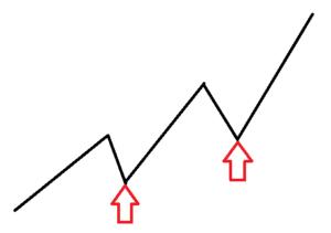 トレンド状態のチャートの形状に赤い矢印