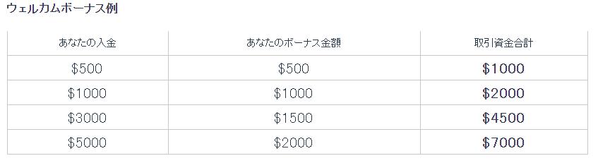 iFROEX入金ボーナス例